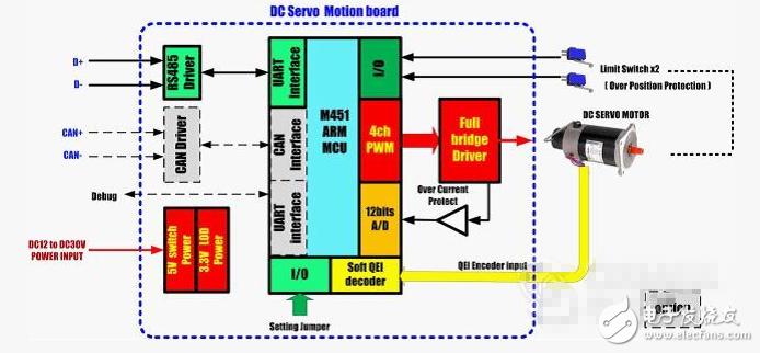 电机马达大作开源,教你变身电机电调设计专家