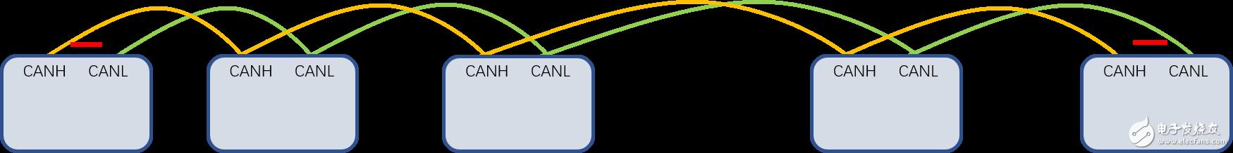 合适的CAN总线拓扑结构如何选择?