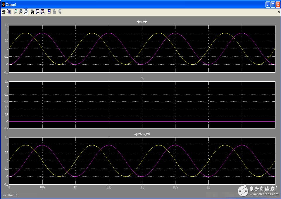 电机FOC中的CLARK变换和PARK变换(公式推导+仿真+C语言实现)