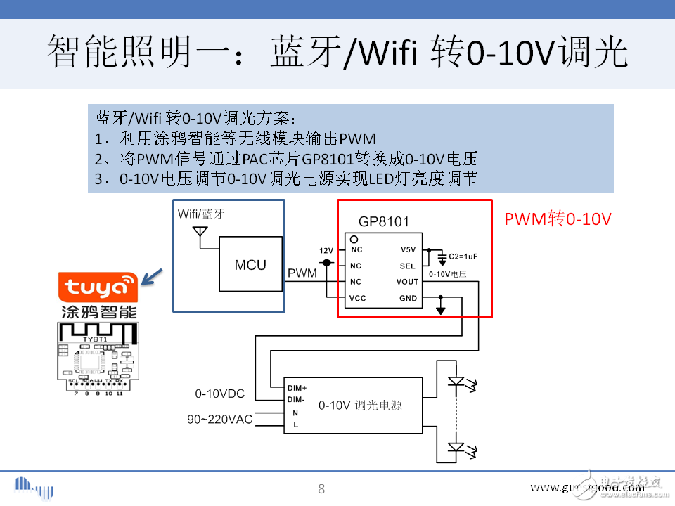 请问大家智能调光中的蓝牙wifi转0-10V的一般通过什么技术来实现?