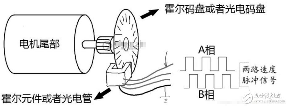 增量式与位置式PID算法(C语言实现与电机控制项目)