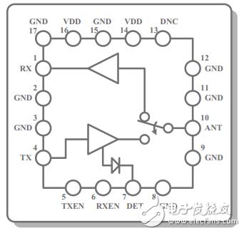 CMOS 2.4GHZ发射/接收WLAN射频EIC