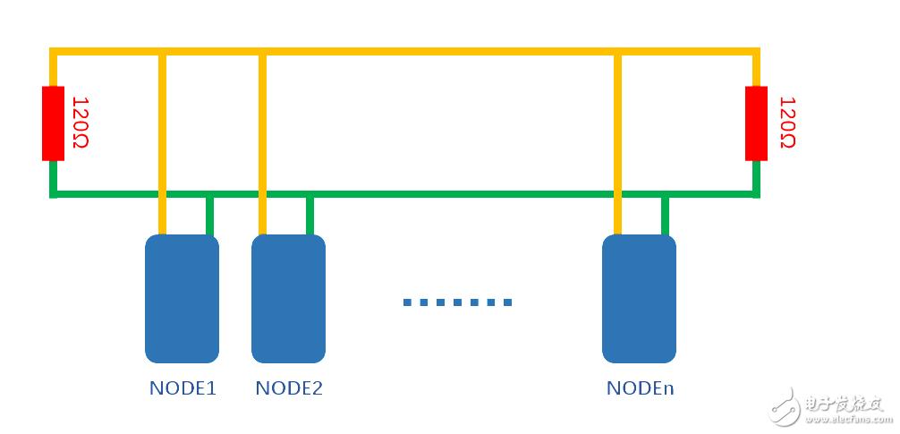 分析CAN总线中终端电阻的作用