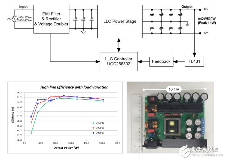 TI 单级LLC电源方案
