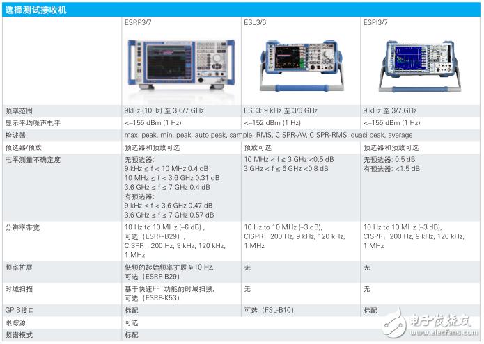 安泰測試分享~R&S預兼容EMI測試解決方案