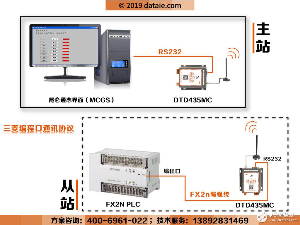 三菱FX2n PLC(编程口)与昆仑通态(MCGS)无线通讯案例