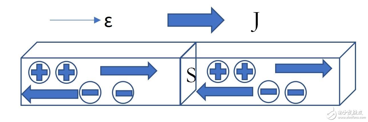 【专栏1】微观电流:漂移电流