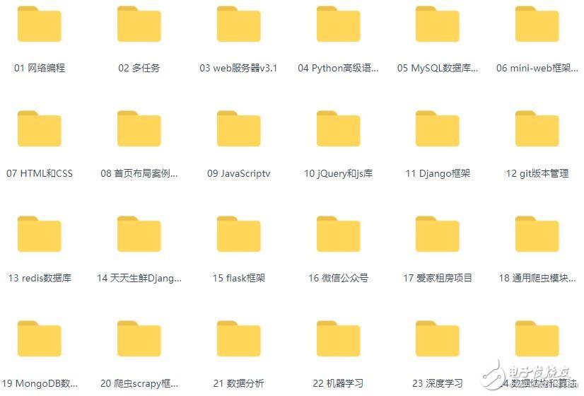 史上最全AI人工大香蕉网站入门+进阶学习视频全集(200G)【免费领取】