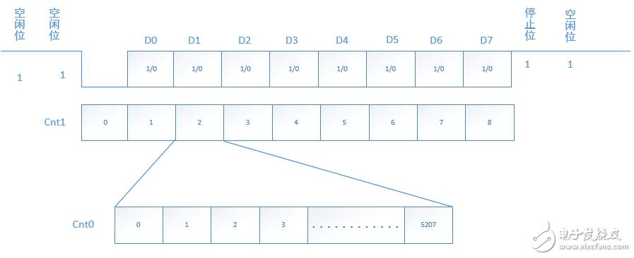 边缘检测工程:串口接收模块代码解析