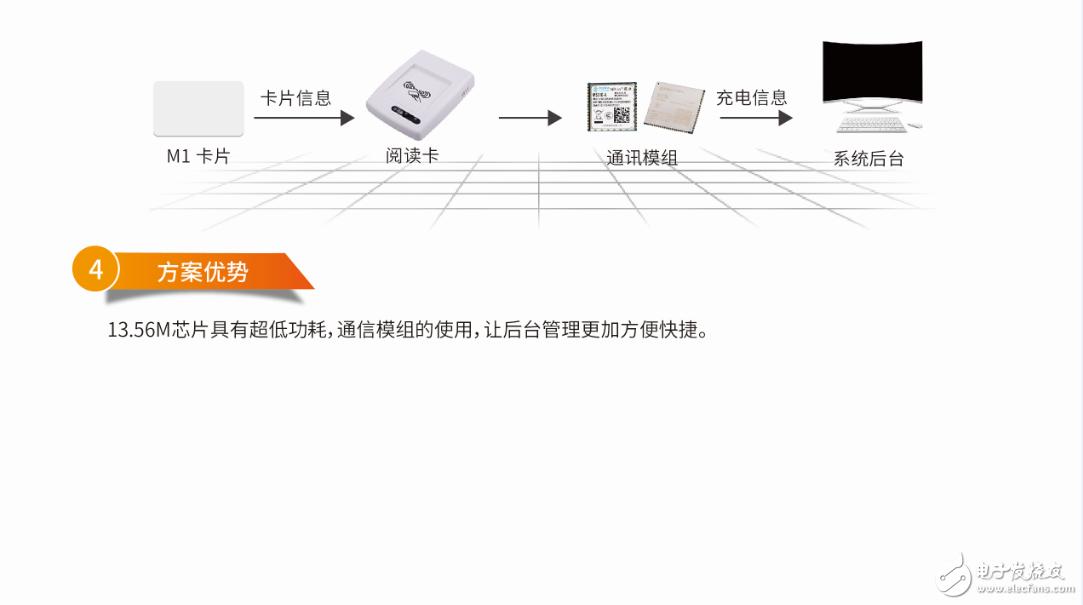 智能充電樁方案介紹!