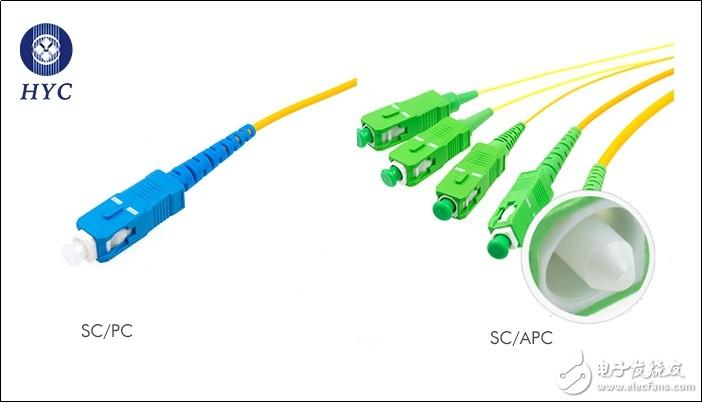 详细介绍光纤跳线接口类型PC, APC, UPC