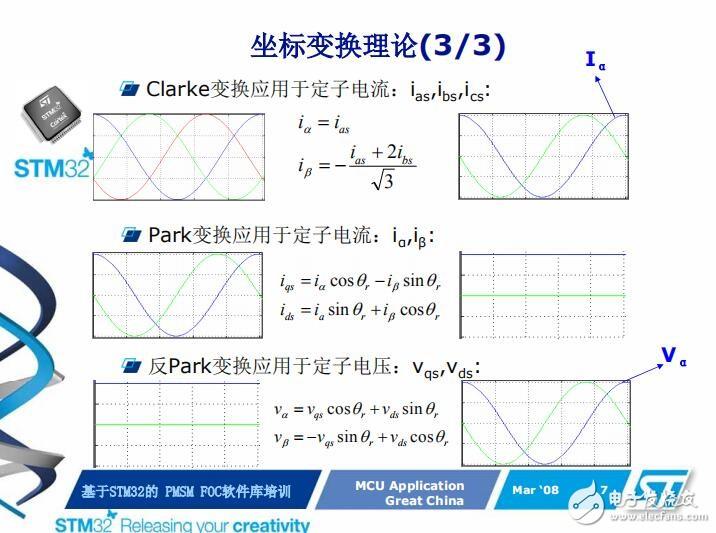 【下載】基于STM32的永磁同步電機FOC控制理論基礎