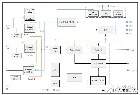 PAN3501完美兼容AS3933的典型应用案例分析