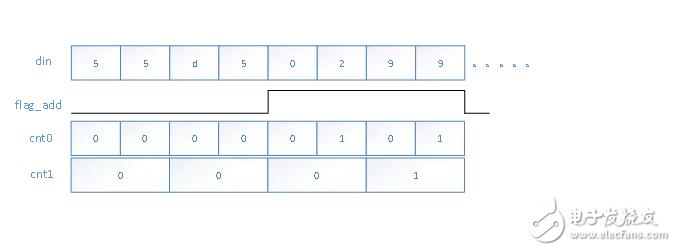 边缘检测项目:指令检测模块代码解析