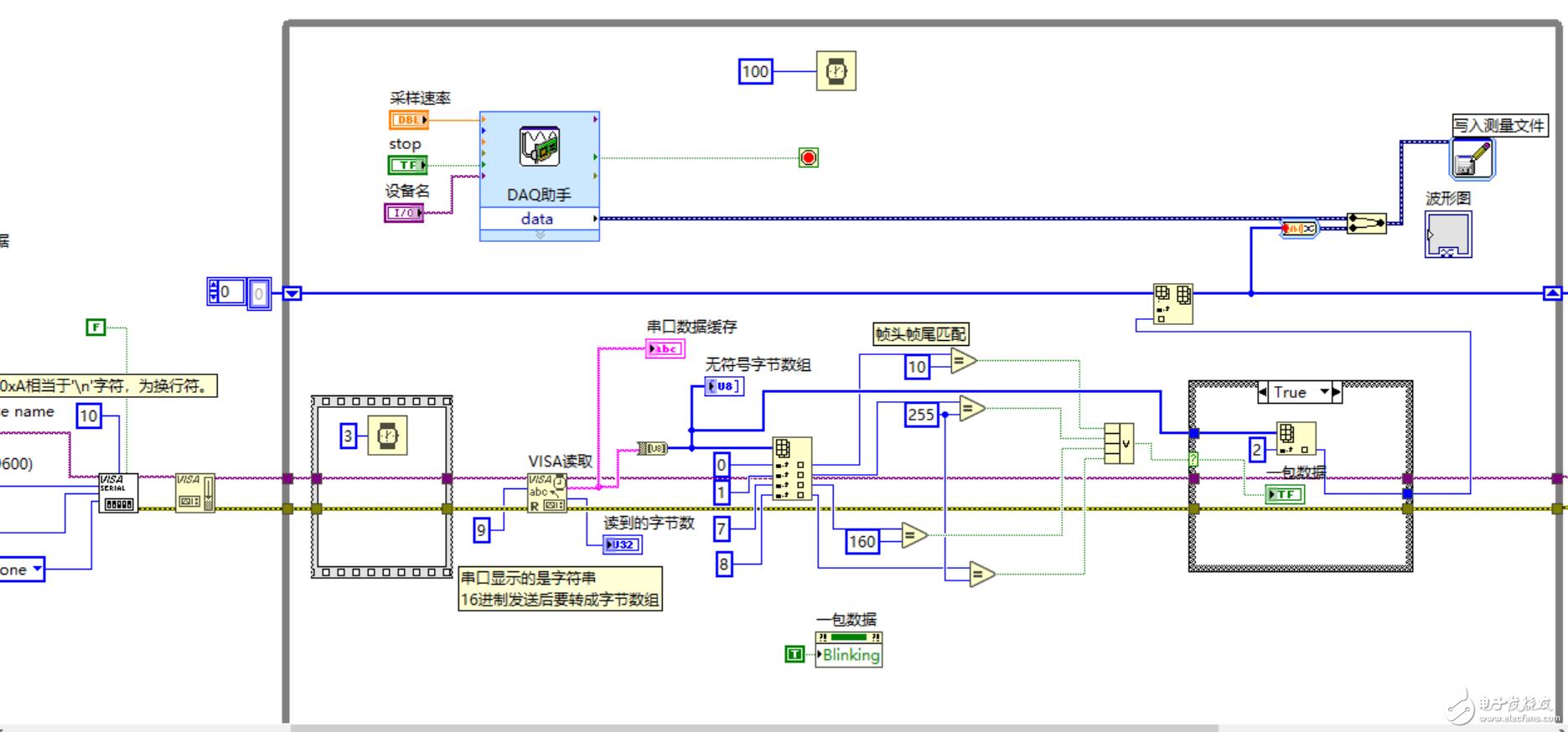 紧急求助!串口采集数据与DAQ助手采集数据实时显示在波形中出现异常!