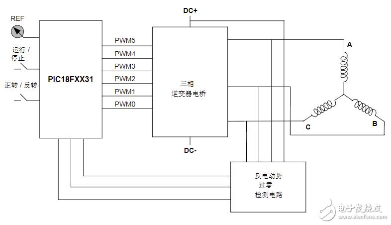 无刷直流电机中反电动势的定义