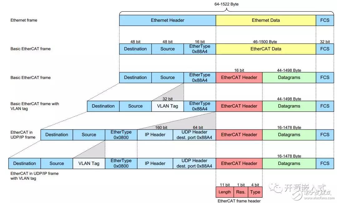 老司机带你ARM网络通信的基础架构总线Ethercat