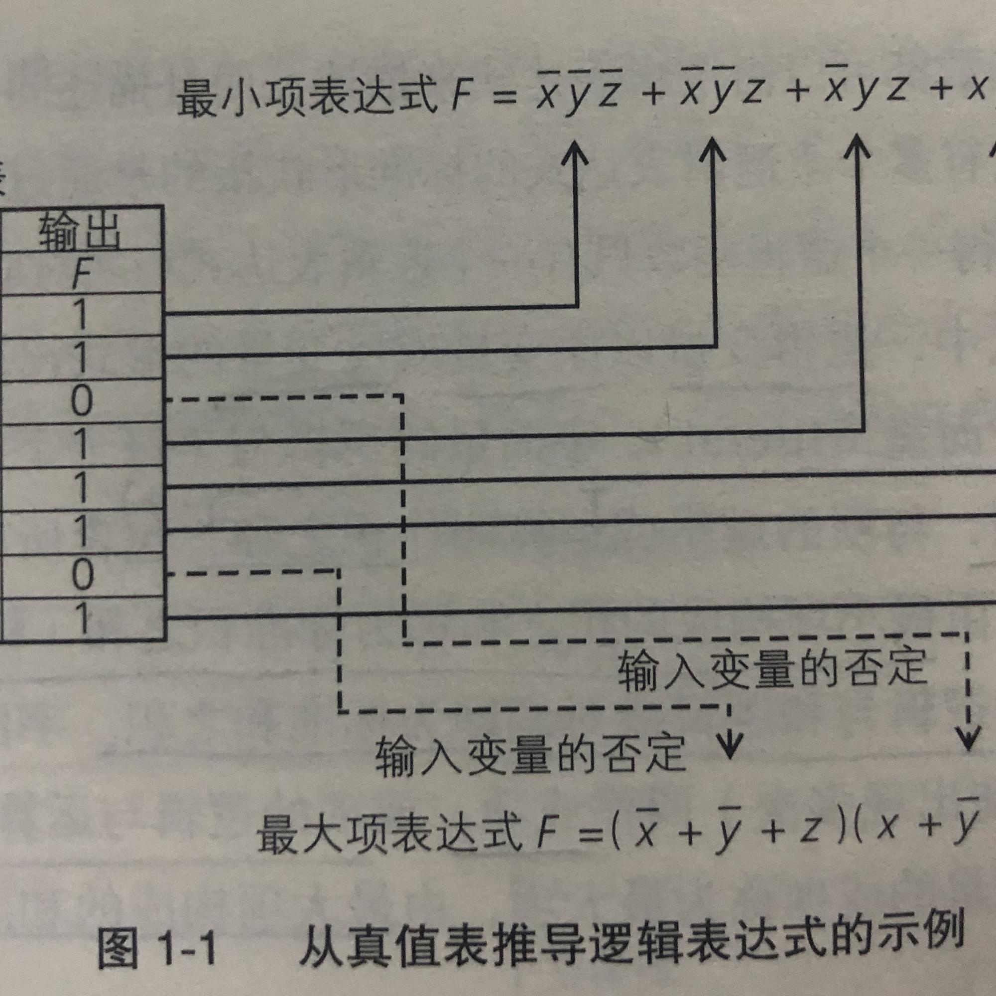 【雨的FPGA筆記】基礎知識-------邏輯電路(1)
