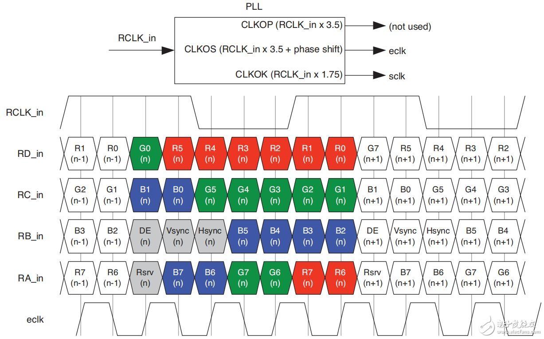 FPGA视频拼接项目LVDS视频传输数据接口介绍