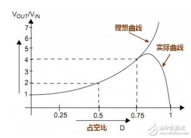 开关电源三大拓扑之 Boost电源中PFC电路的演变过程