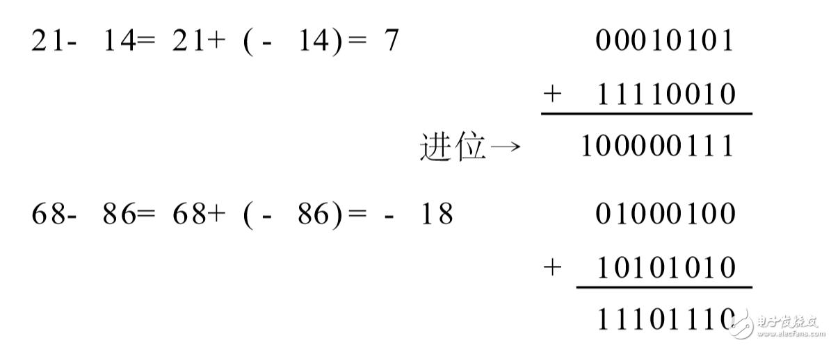 二进制带符号是怎么计算的