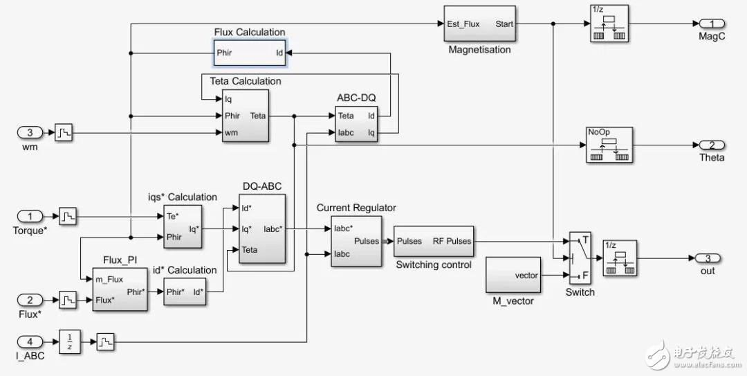 【技術分享】手把手教你做FOC控制MATLAB仿真(免費贈送13份經典FOC算法案例)