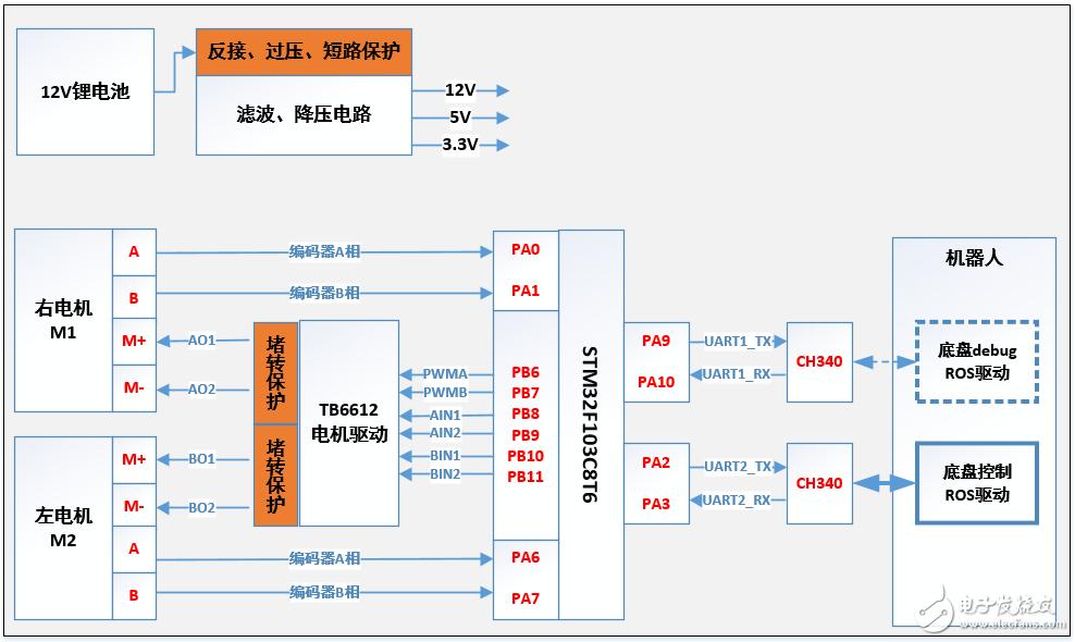 【项目分享】SLAM+语音机器人硬件部分――stm32主控硬件设计
