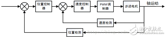 【项目分享】基于STM32的步进电机S型加减速控制算法