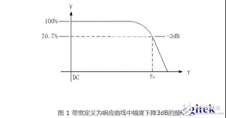 你知道示波器的带宽与采样率是什么关系吗?