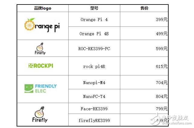 内置NPU的Orange Pi 4B,你怎么看