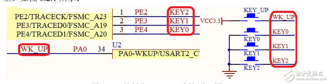 【雨的笔记】STM32F1系列部分程序汇总-----------按键