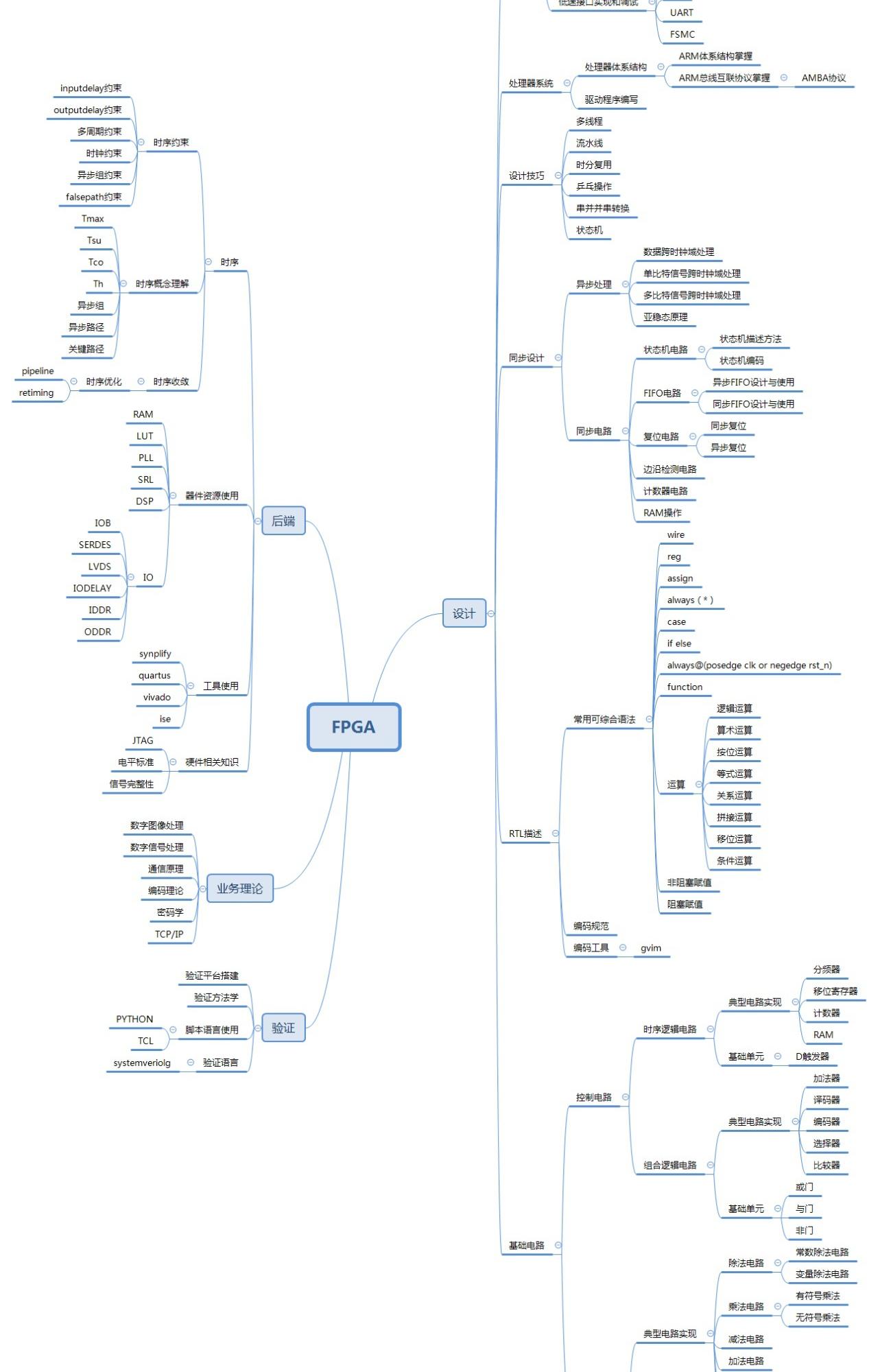 【發燒友研習社】史上最牛最全FPGA工程師的技能進階必備資料(2200+份,共100G+)