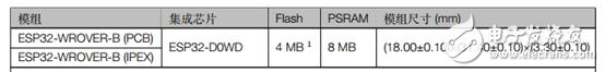 乐鑫2.4 GHz Wi-Fi 和双模蓝牙模组ESP32-WROVER-B