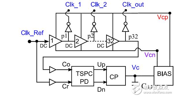 DLL中,电荷泵输出节点的电容器负载为什么被叫做环路滤波器?