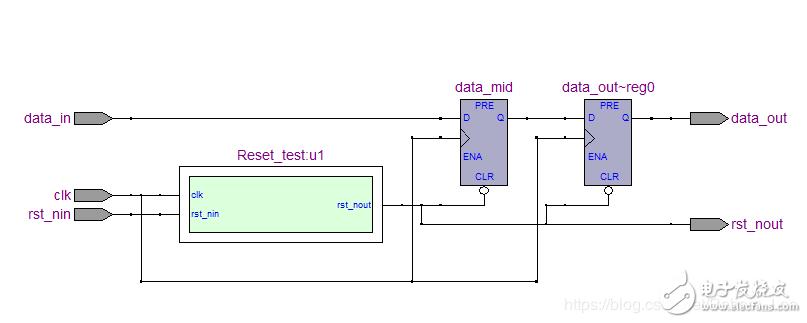FPGA的复位设计分析(Verilog HDL与RTL图)