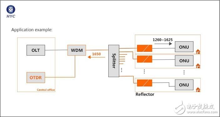 FBG光纖反射器,FTTX網絡鏈路監控的理想光端