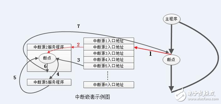 关于STM32中断知识