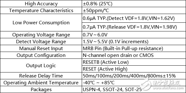 Torex XC6127系列电压检测芯片