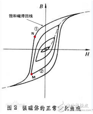 关于磁滞回线的疑惑