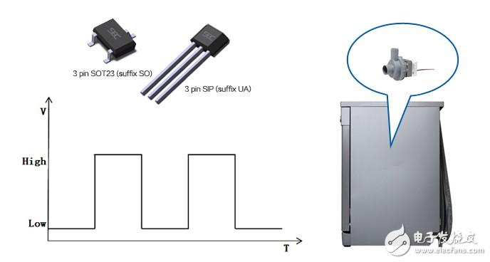 霍尔元件 SS2309 在洗碗机中的应用案例