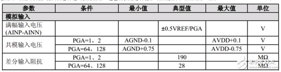 除了桥式传感器,CS1237/CS1238 还适用于其它应用领域吗?