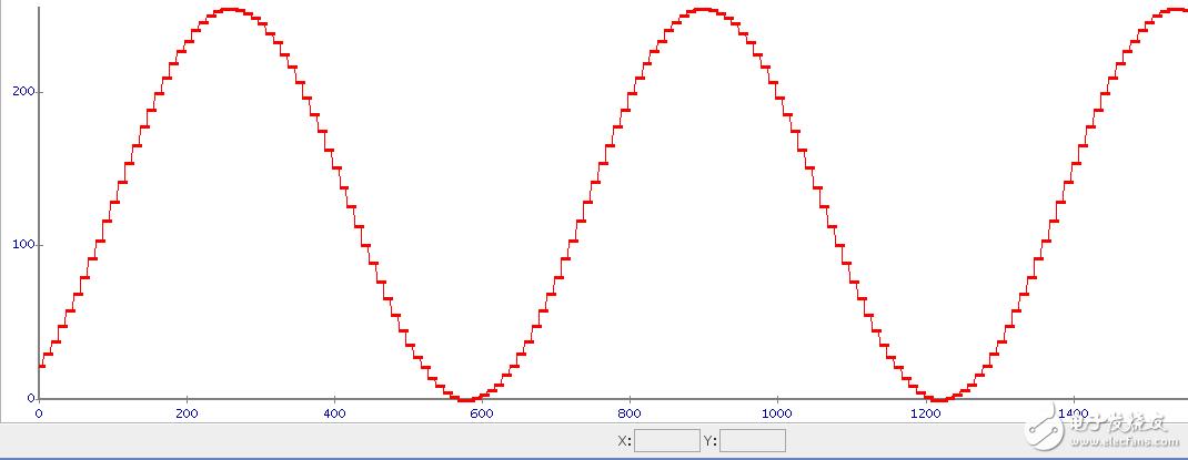 波形相位频率可调DDS信号发生器(设计分享)
