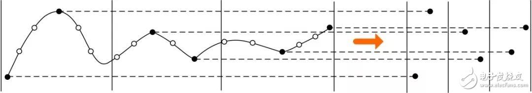 示波器四種捕獲模式重構波形的異同
