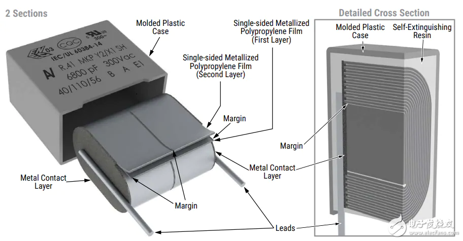 KEMET Electronics R41-T Y2汽车用电容器