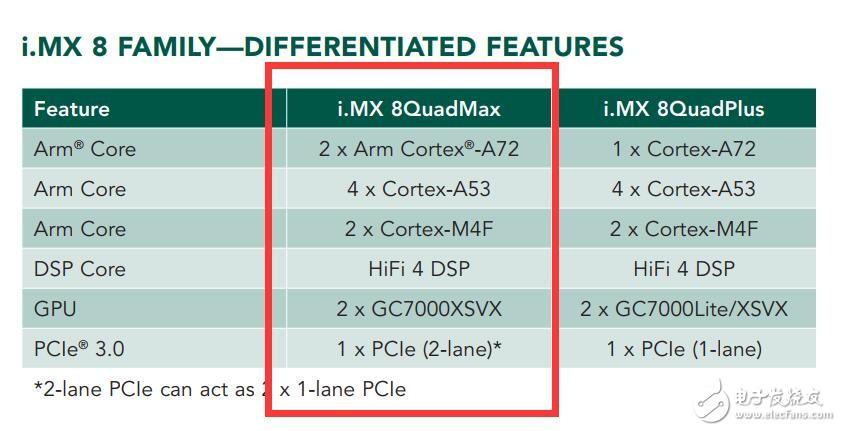 请大神全面分析对比 一下i.mx8quadmax和rk3399pro的优缺点