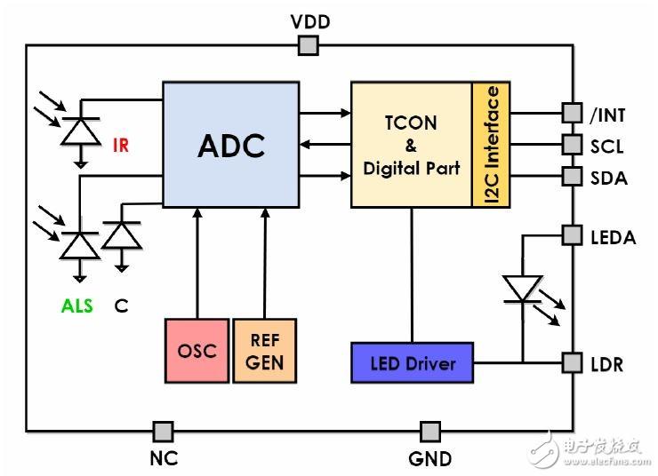请教环境光传感器两种形式的区别?