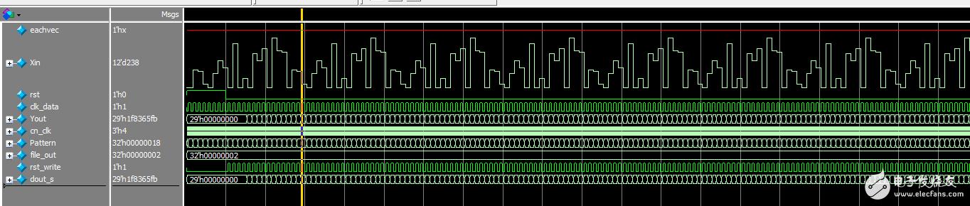 modelsim仿真的模拟波形显示问题