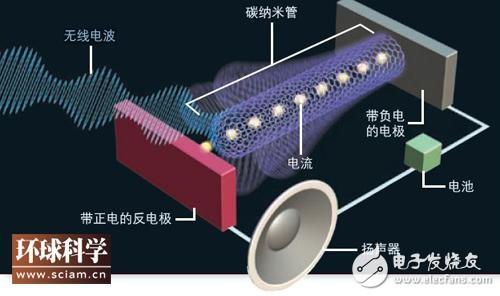 纳米芯片接收无线电原理