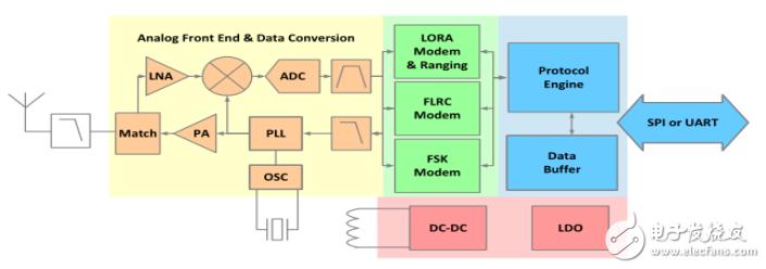 CYRF6936-40LTXC与SX1280IMLTRT的参数对比