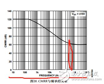 如何根据运放的电源的频率确认CMRR?